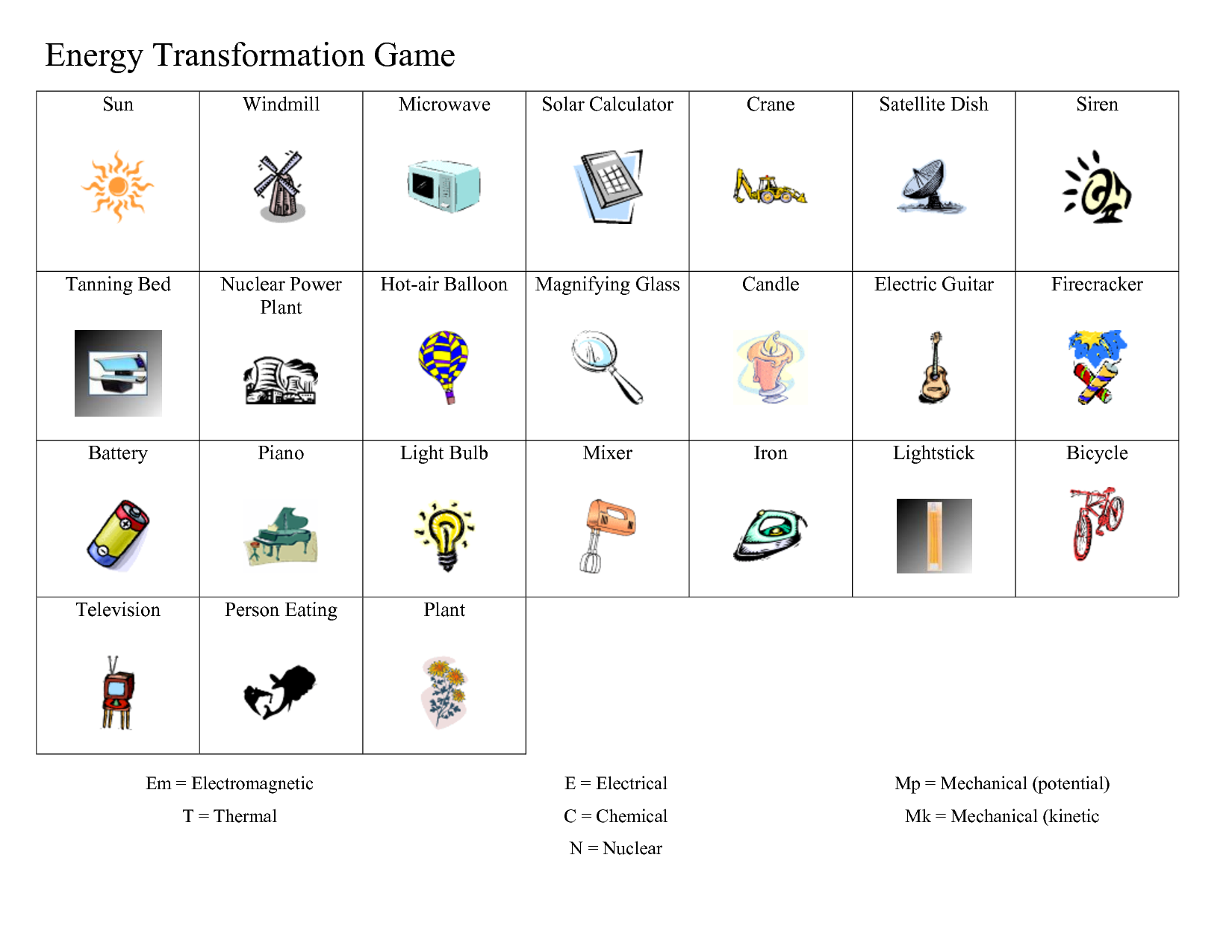 Printables Transformation Worksheets energy transformation worksheet abitlikethis chap 12 notes work and machines ppt 13 notes